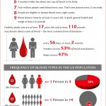 Blood Facts and Statistics (Infographic)